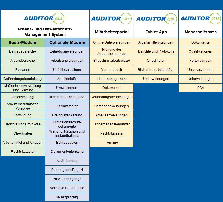 Ganzheitliche Arbeitsschutz-Software | AUDITOR Produktfamilie | Jetzt kostenlos testen