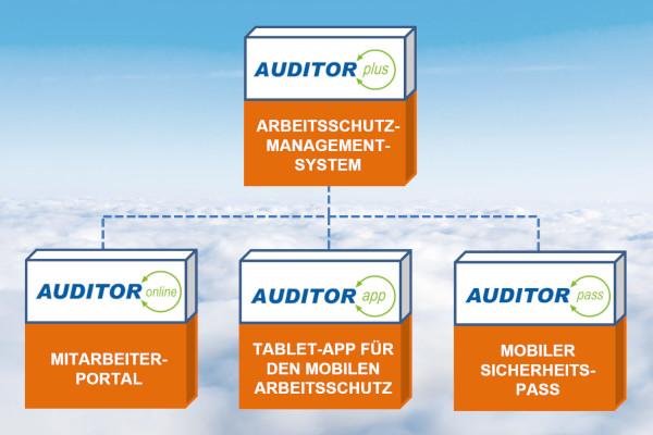 Ganzheitlicher Arbeitsschutz – AUDITOR-Software-Lösungen für alle Herausforderungen!